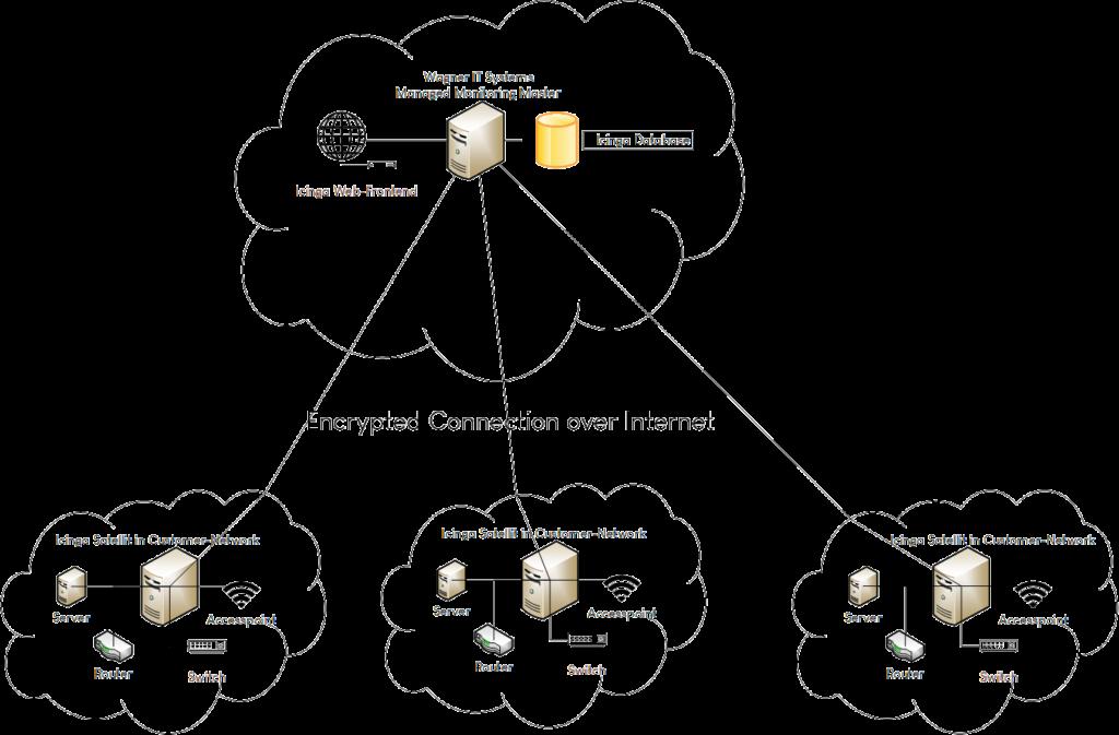 Wagner IT Systems Managed Monitoring Satellite Setup